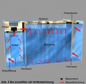 Rückwandfilter (RWF) für Aquariumrückwände von 220-250 cm